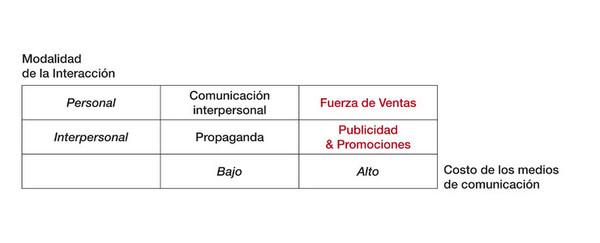 Niveles para la comunicación